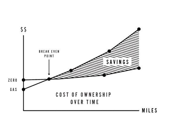 zero sr/s cost of ownership