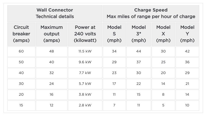 Tesla Gen 3 Wall Connector Charging Speeds